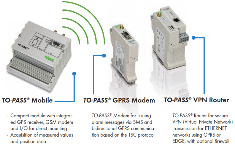 شبکه GSM