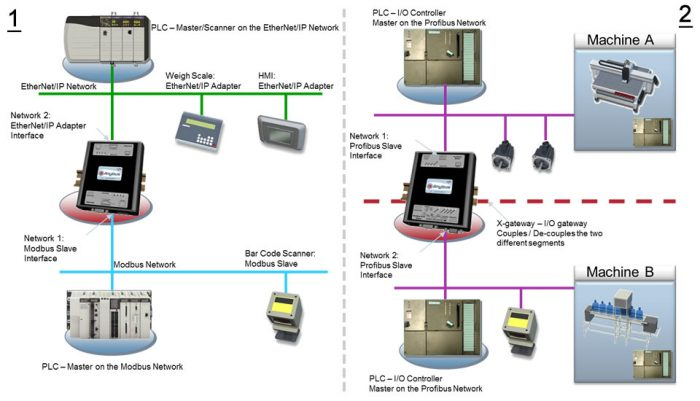 Building Automation with BACnet